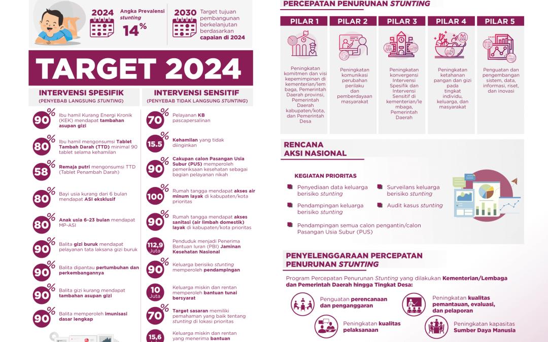 Perpres Nomor 72 tahun 2021 Tentang Percepatan Penurunan Stunting